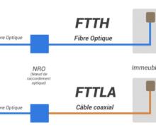 La technologie FTTLA est vouée à disparaître